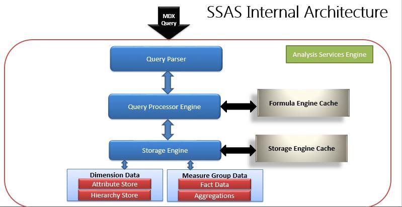 Best Training Institute for SSAS in Pune | SSAS Training in Pune